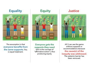 uguaglianza equità giustizia